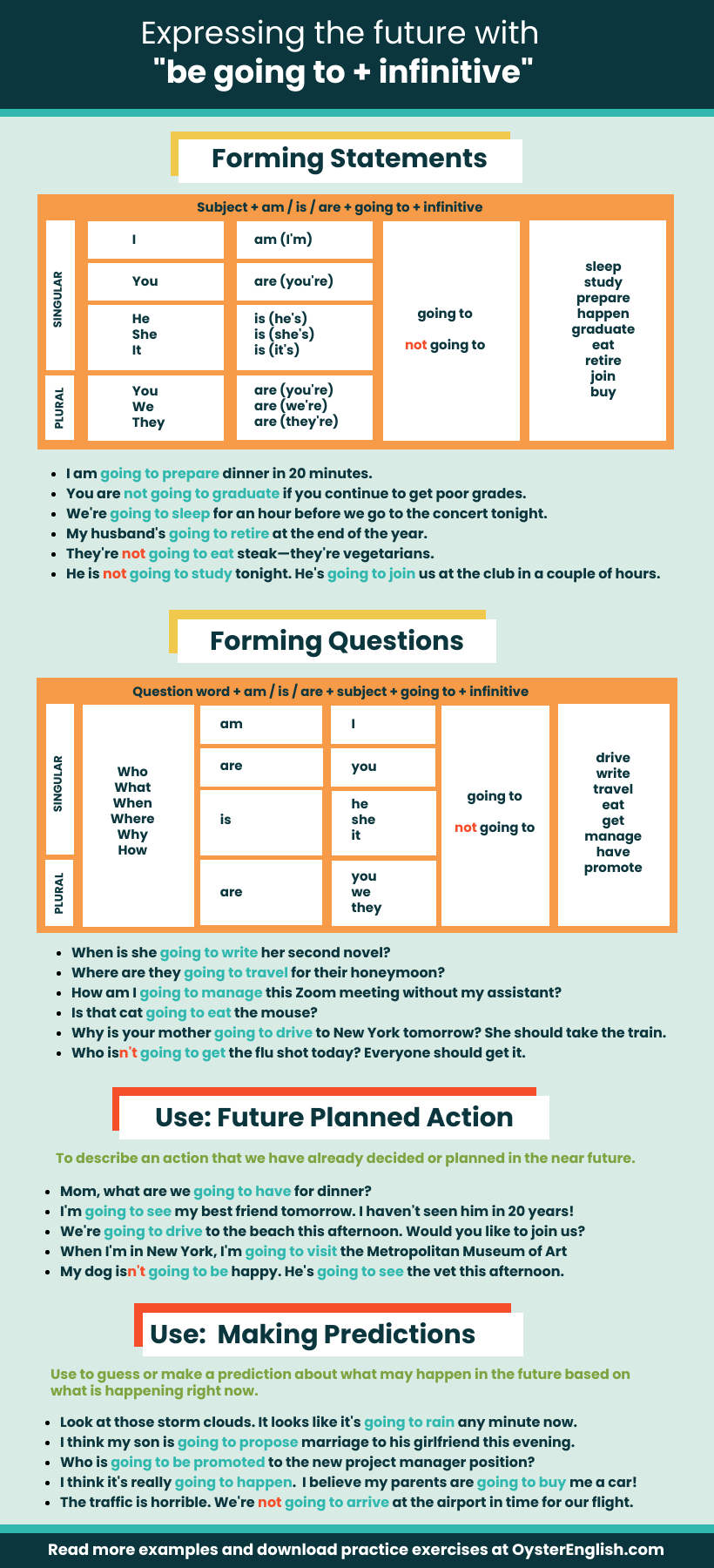 Infographic describing how to form and use