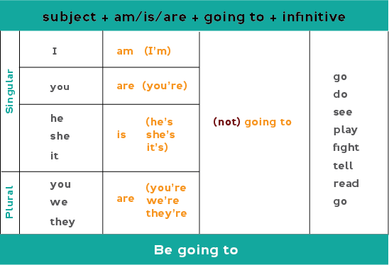 Chart of be going to form for affirmative and negative statements