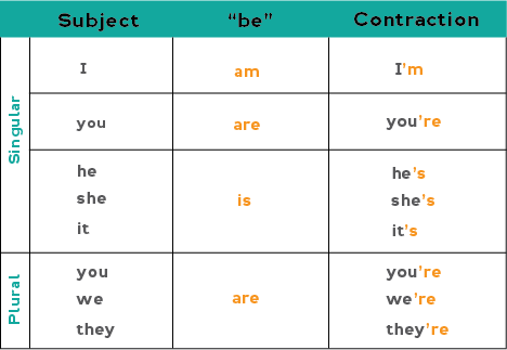 Chart showing how to form contractions with the verb