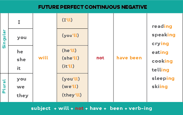 Chart on how to form the future perfect continuous negative statements