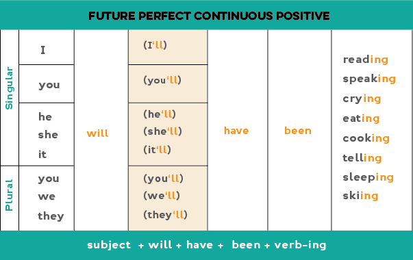 Chart showing how to form the future perfect continuous positive statements