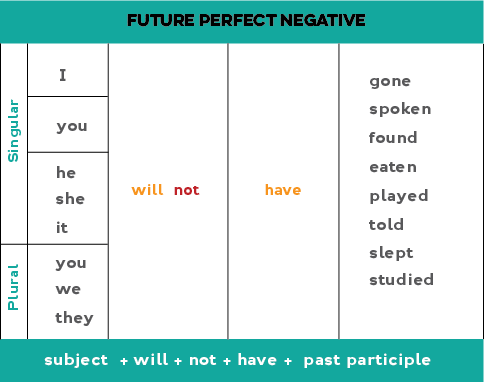 Chart showing how to form the future perfect negative form
