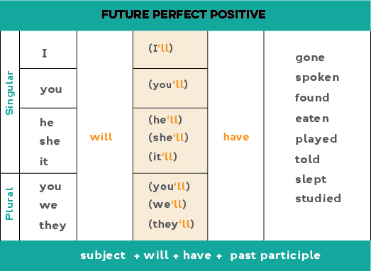 Chart for how to form the future perfect with affirmative statements