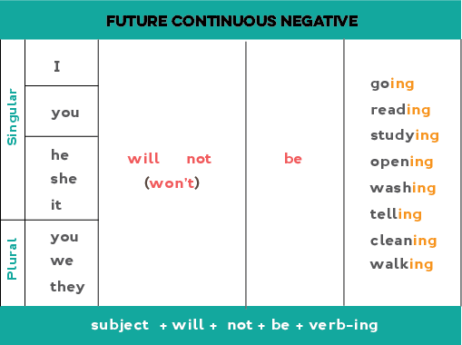 Chart showing how to form the future continuous negative form.