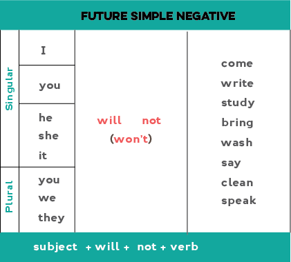 Future Simple will shall – Simple Will Form