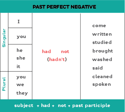 Chart showing how to form the past perfect negative: Subject + had + not + past participle.