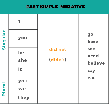 Past simple negative: Pronoun + did not/didn't + verb (base form). Examples: I didn't go. I did not go. You did not eat. You didn't eat. We did not say. We didn't say. They didn't read the book.