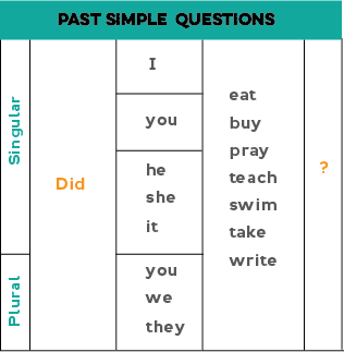 Chart showing how to form past simple questions: Did + pronoun + verb stem (examples: Did you see the movie? Did I go to Spain? Did they write a letter? Did we swim in the ocean?)