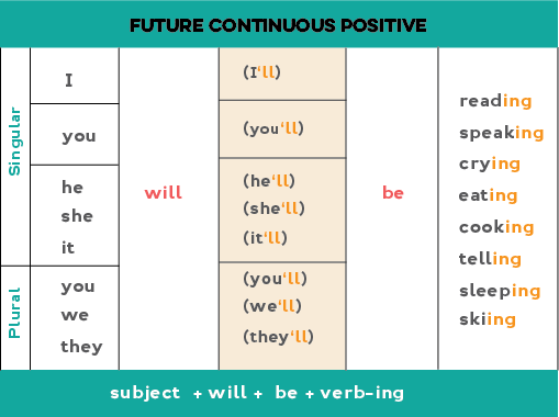 Chart showing how to form the future continuous positive form