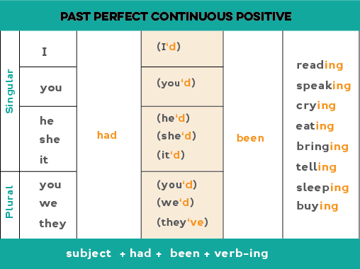 past perfect continuous tense pdf