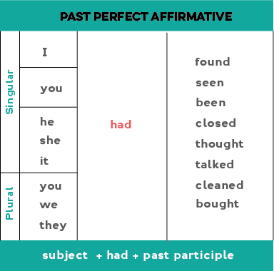 Chart showing how to form the past perfect in affirmative (positive) statements: Subject + had + past participle