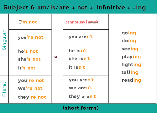 Chart: negative form of present continuous with contractions. I'm/He's/You're/He's/She's/It's/We're/They're + not + verb-ing Or: You/We/They + aren't + verb-ing He/She/It + isn't + verb-ing