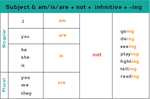Chart showing how to form the negative form of the present continuous: Subject + am/is/are + not + infinitive with -ing ending
