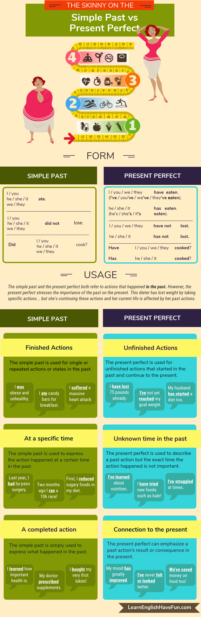 Present perfect vs past simple info-graphic.