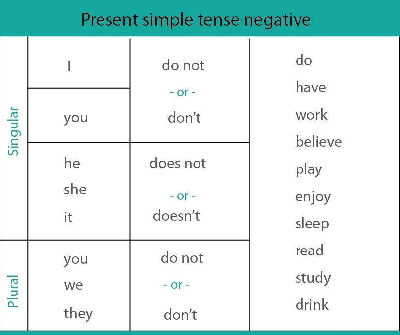 Chart showing present simple negative forms