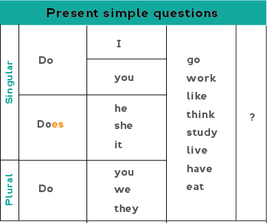 Chart showing how to form yes/no questions with present simple verbs