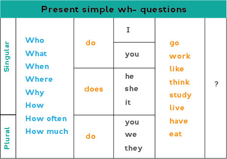 Chart showing how to form present simple