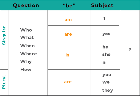 Chart showing how to form -wh questions in the present simple with the verb