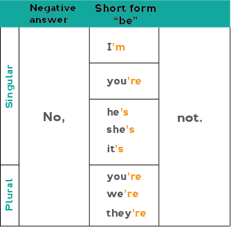Chart showing how to form negative short form answers in the present simple. Example: No, she's not.
