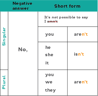 Chart showing how to form short answers to the present simple for the verb