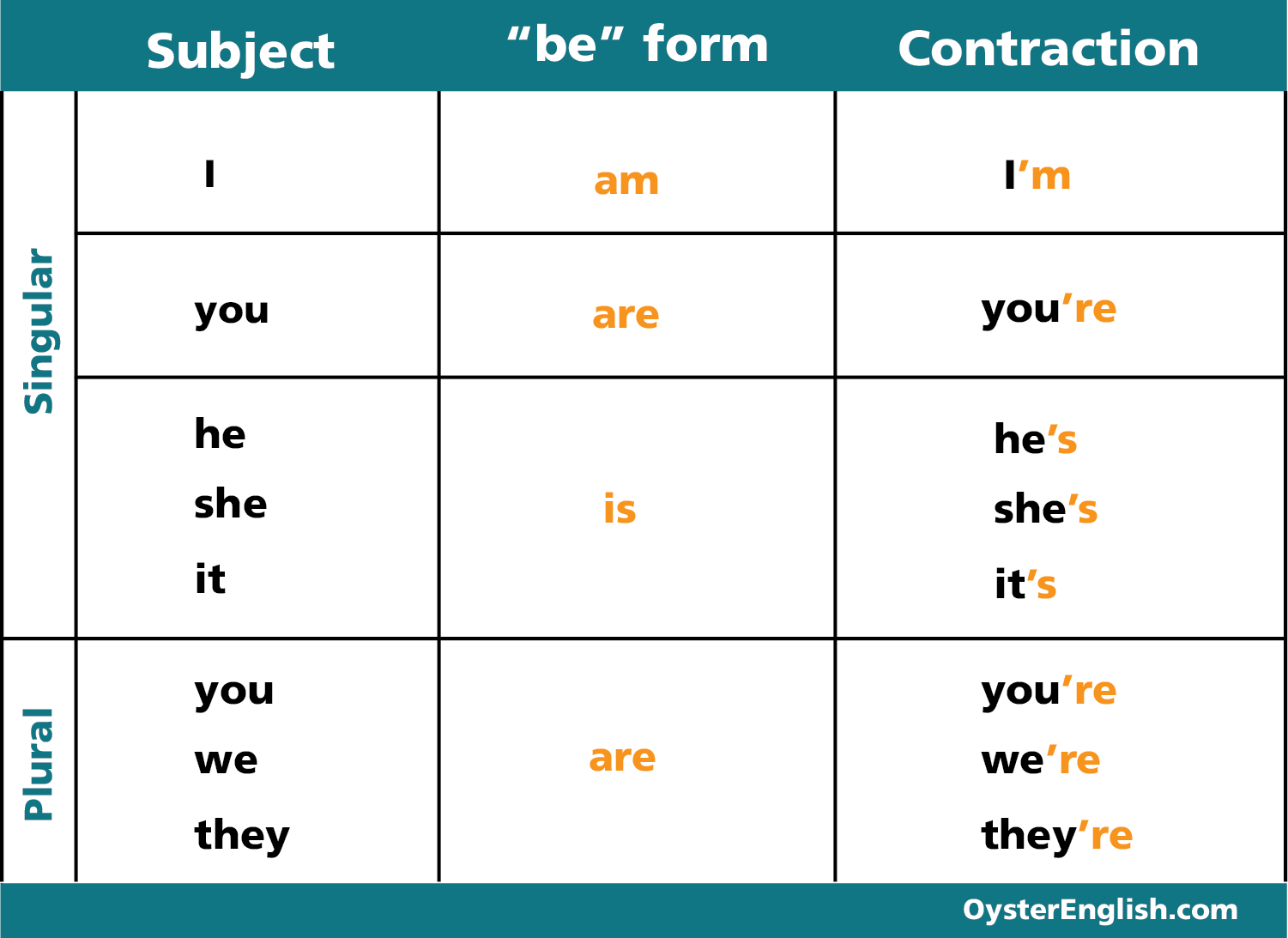 Chart of the verb