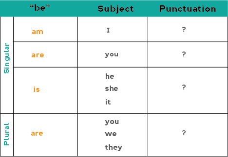 Chart showing how to form positive questions with the verb