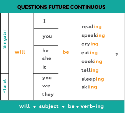 Chart showing how to form the Future continuous: Yes/no questions (positive)