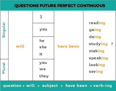 Chart explaining how to form the future perfect continuous for yes/no questions.
