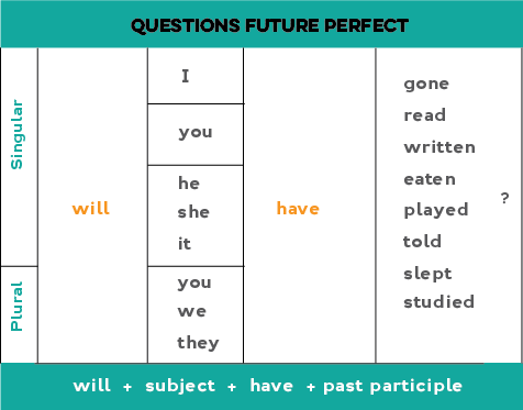 How to form yes/no questions in the future perfect