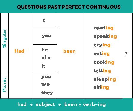 past tense  LearnEnglish  British Council