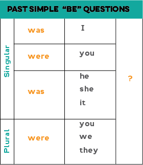 Chart showing how to form yes/no questions with the verb