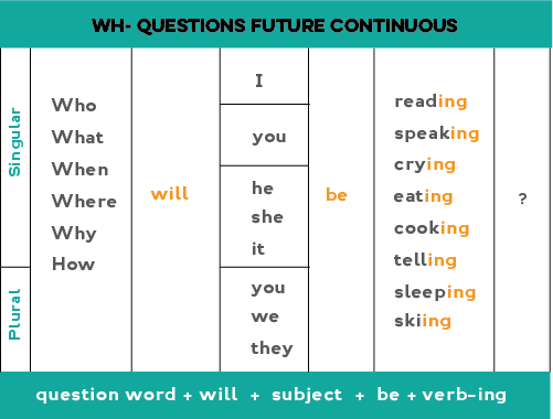 Chart showing how to form Wh- questions in the future continous