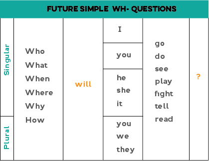 Future Simple (will / shall)