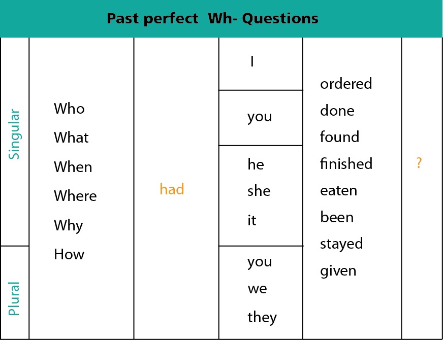 Chart showing how to form past perfect Wh- questions