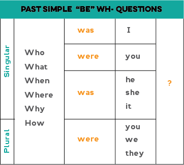 Chart showing how to form wh- questions with be. Wh-question + verb was/were + pronoun (I/you/he/she/it/you/we/they)