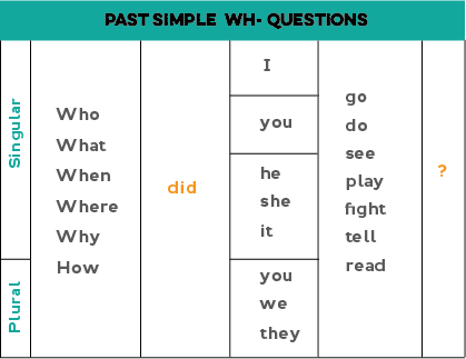 Chart showing how to form Wh-questions with the past simple: Wh-question + did + pronoun + verb stem (examples: What did he see? Where did they go? When did you play tennis?)