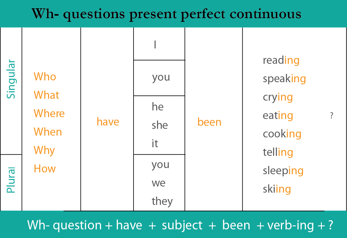 Chart showing how to form Wh- questions in the present perfect continuous: Wh- question + have/has + subject + been + verb-ing + ?