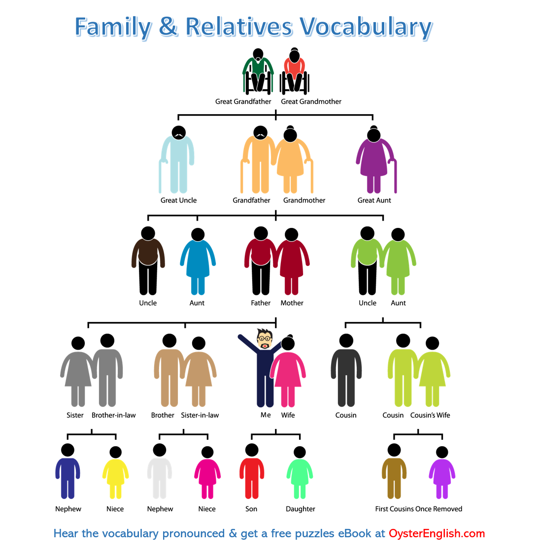 A family tree depicting the vocabulary on this page.