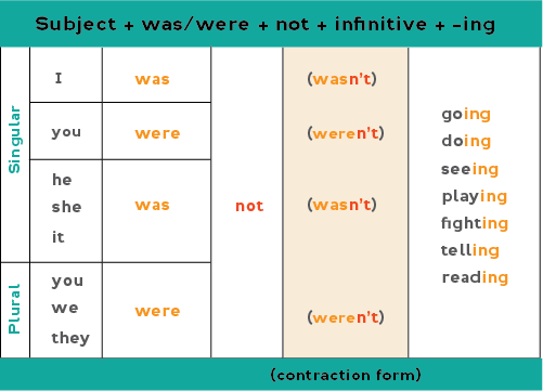 Chart showing how to form the past continuous negative form