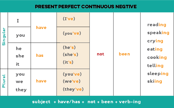 Chart showing how to form the Present perfect continuous negative statements: subject + have/has + not + been + -ing form of the main verb.