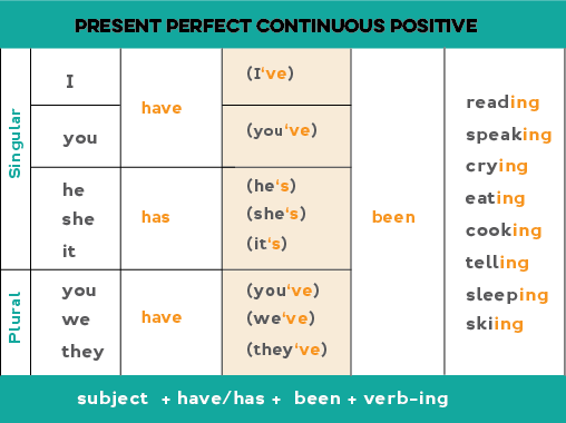 Chart showing how to form the present perfect continuous positive form: we use