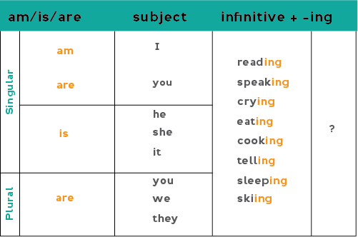 Chart: Present continuous yes/no questions (positive) Am + I + verb-ing? Is + he/she/it + verb-ing? Are + you/we/they + verb-ing?