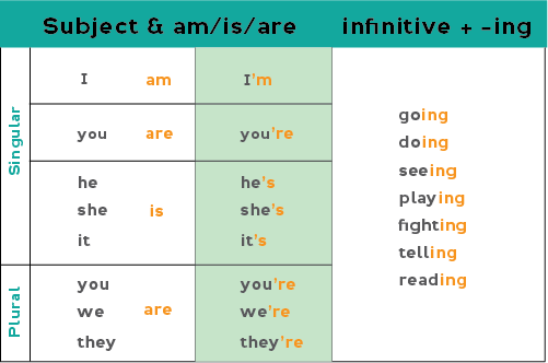 Chart showing how to form the present continuous affirmative (positive) form: Subject +  am/is/are + the infinitive of the verb + -ing ending