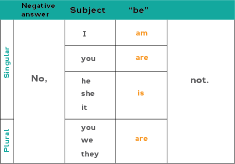 Chart showing how to form negative answers with the verb