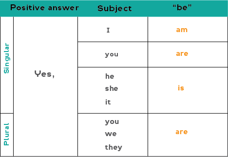 Chart showing how to form affirmative (positive) answers with the verb