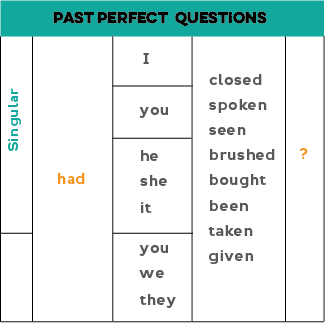 Chart showing to form questions with the past perfect: Had + subject + past participle