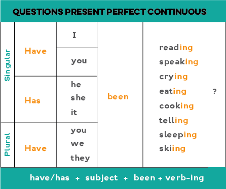 Chart showing how to form questions in the present perfect continuous: Has/have + subject + been + -ing form of main verb + ?