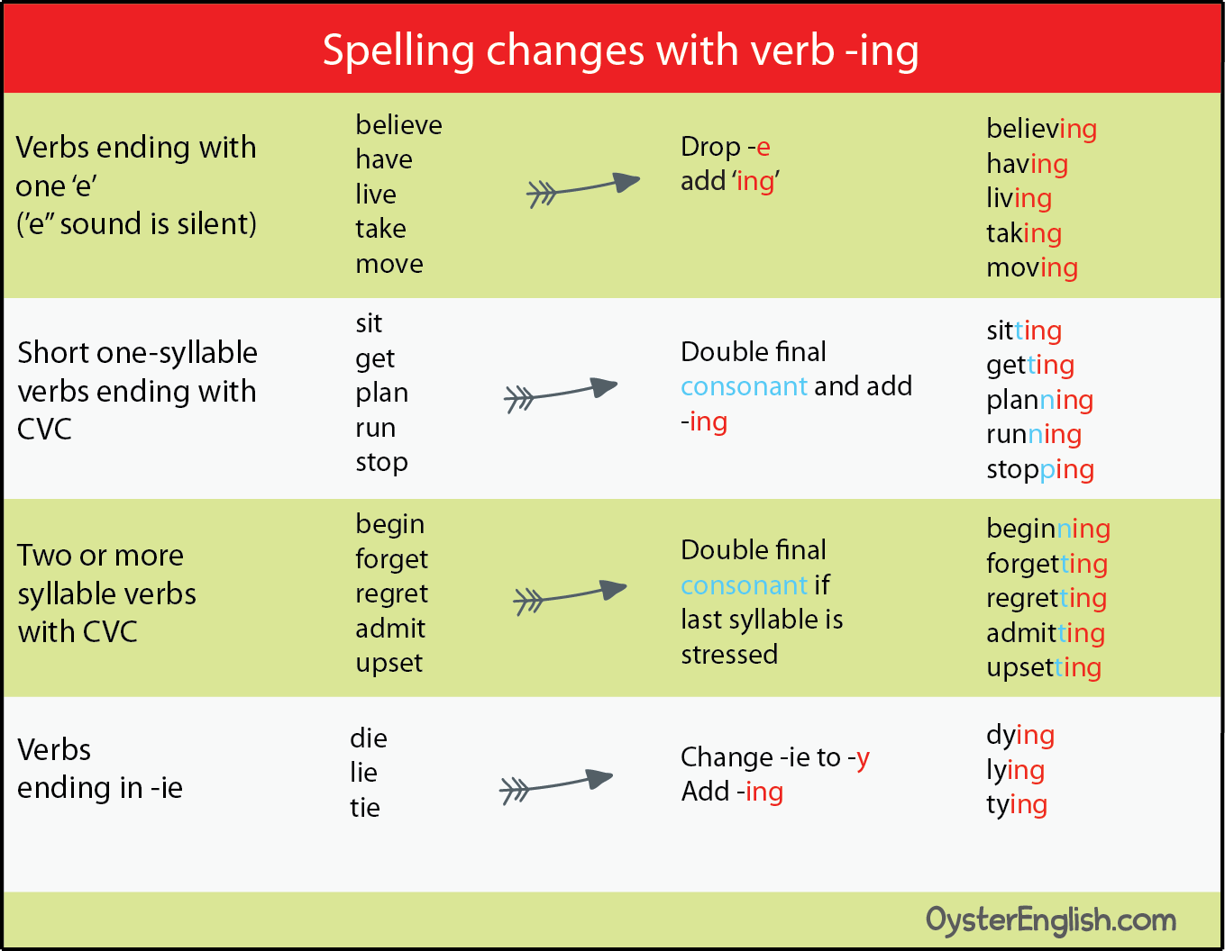 A chart showing the spelling changes shown on the page