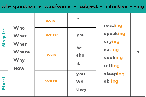 Chart showing how to form Wh- questions in the past continuous