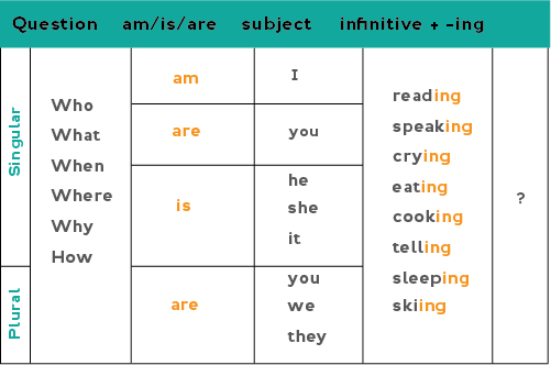 Chart: Present continuous wh- questions (positive) What/Who/Why (etc) am + I + verb-ing? When/How/Where (etc) is + he/she/it + verb-ing? What/Who/Why (etc) are + you/we/they + verb-ing?